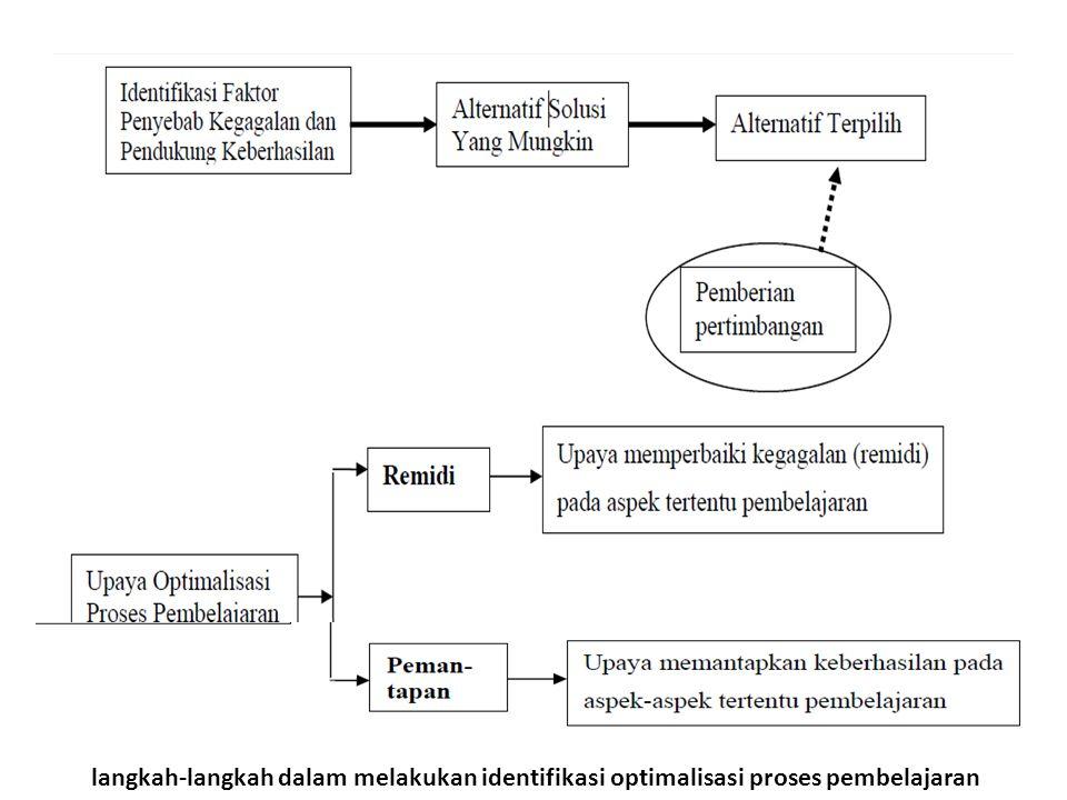 langkah-langkah dalam melakukan identifikasi optimalisasi proses pembelajaran