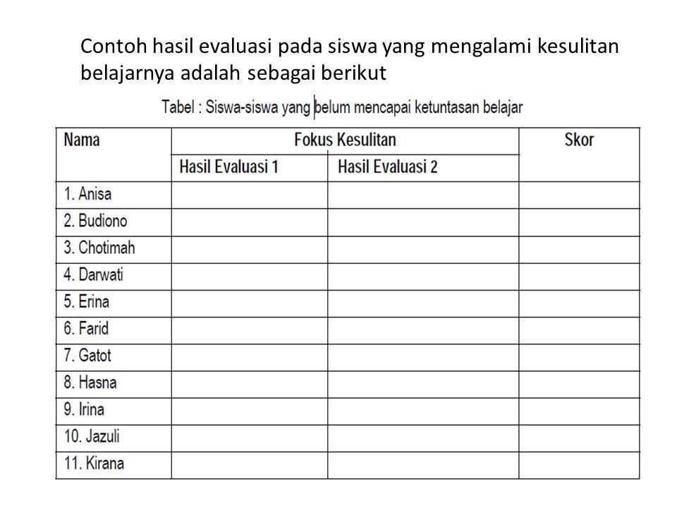 Contoh hasil evaluasi pada siswa yang mengalami kesulitan belajarnya adalah sebagai berikut