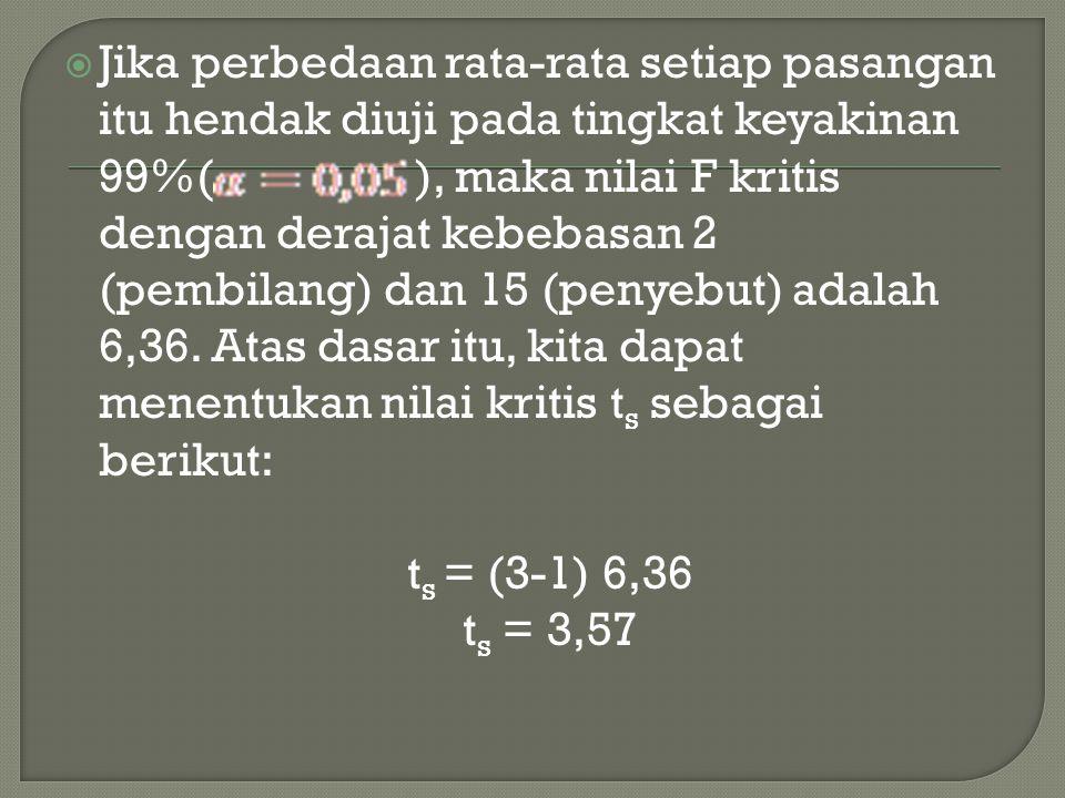 Jika perbedaan rata-rata setiap pasangan itu hendak diuji pada tingkat keyakinan 99%( ), maka nilai F kritis dengan derajat kebebasan 2 (pembilang) dan 15 (penyebut) adalah 6,36. Atas dasar itu, kita dapat menentukan nilai kritis ts sebagai berikut: