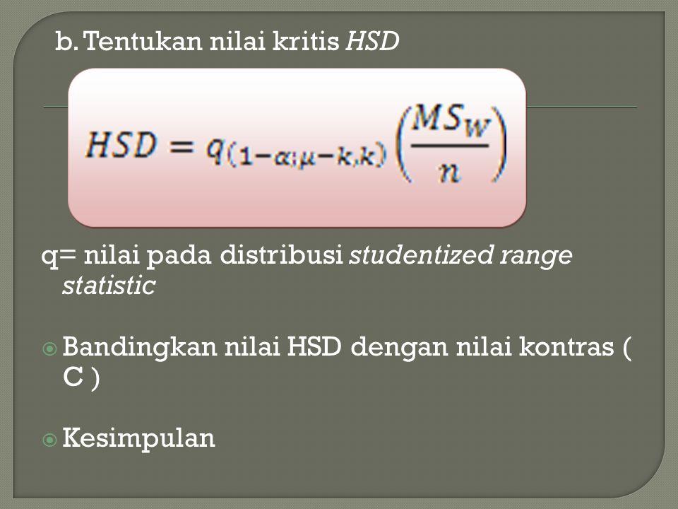 b. Tentukan nilai kritis HSD