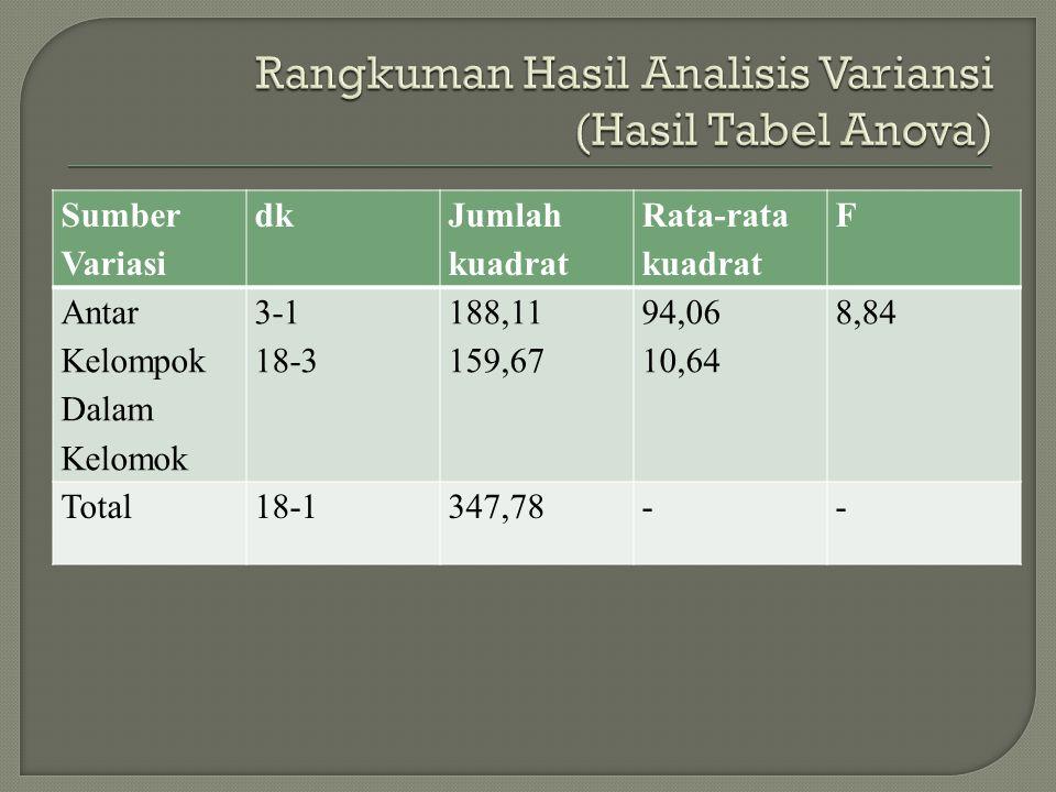 Rangkuman Hasil Analisis Variansi (Hasil Tabel Anova)