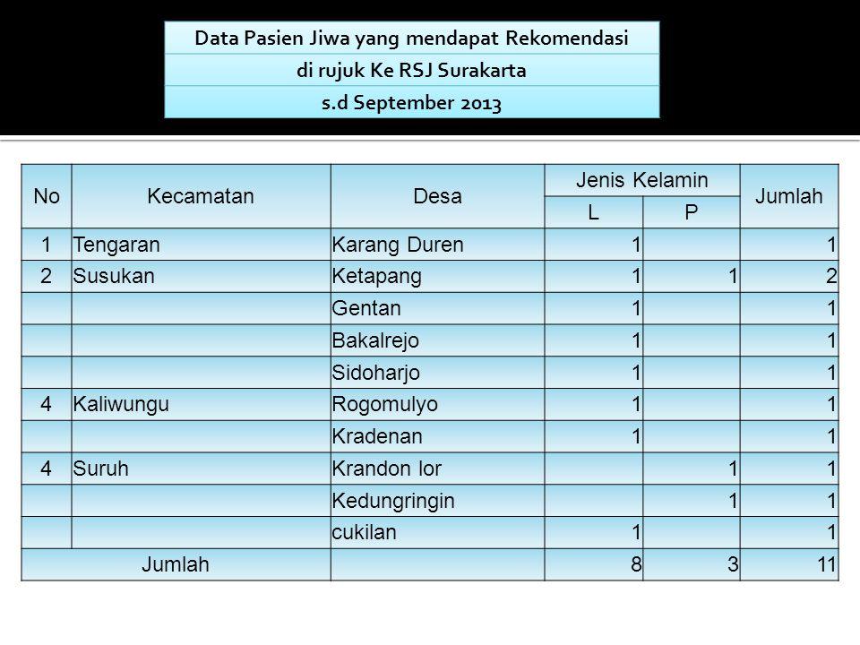 Data Pasien Jiwa yang mendapat Rekomendasi di rujuk Ke RSJ Surakarta