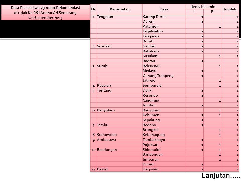 Data Pasien Jiwa yg mdpt Rekomendasi di rujuk Ke RSJ Amino GH Semarang