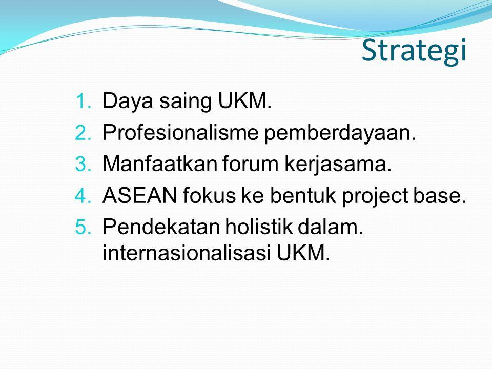 Strategi Daya saing UKM. Profesionalisme pemberdayaan.