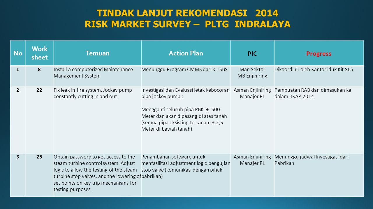 TINDAK LANJUT REKOMENDASI 2014 RISK MARKET SURVEY – PLTG INDRALAYA