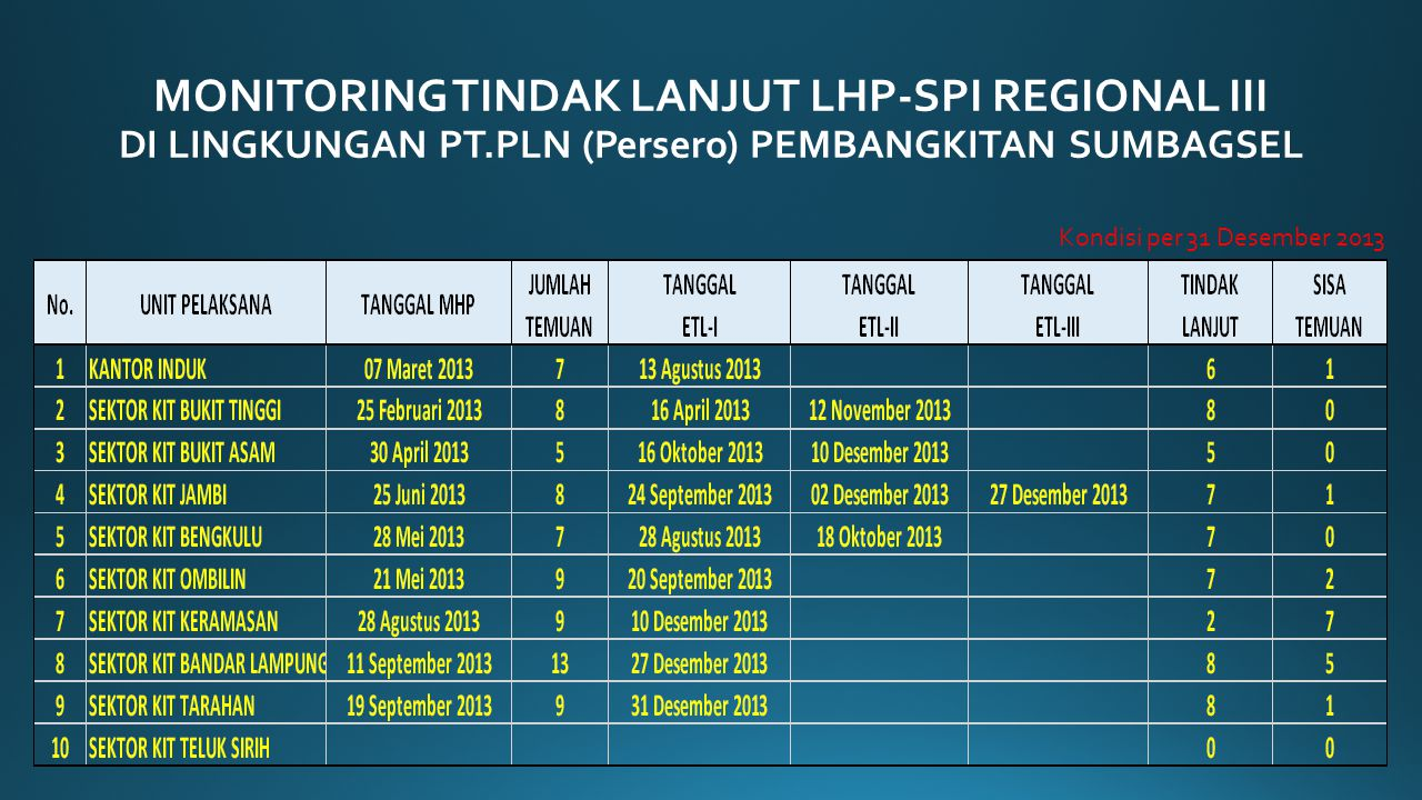 MONITORING TINDAK LANJUT LHP-SPI REGIONAL III DI LINGKUNGAN PT