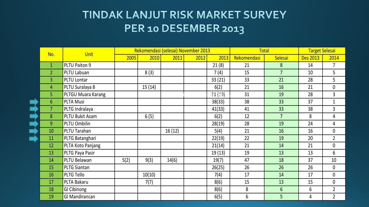 TINDAK LANJUT RISK MARKET SURVEY PER 10 DESEMBER 2013