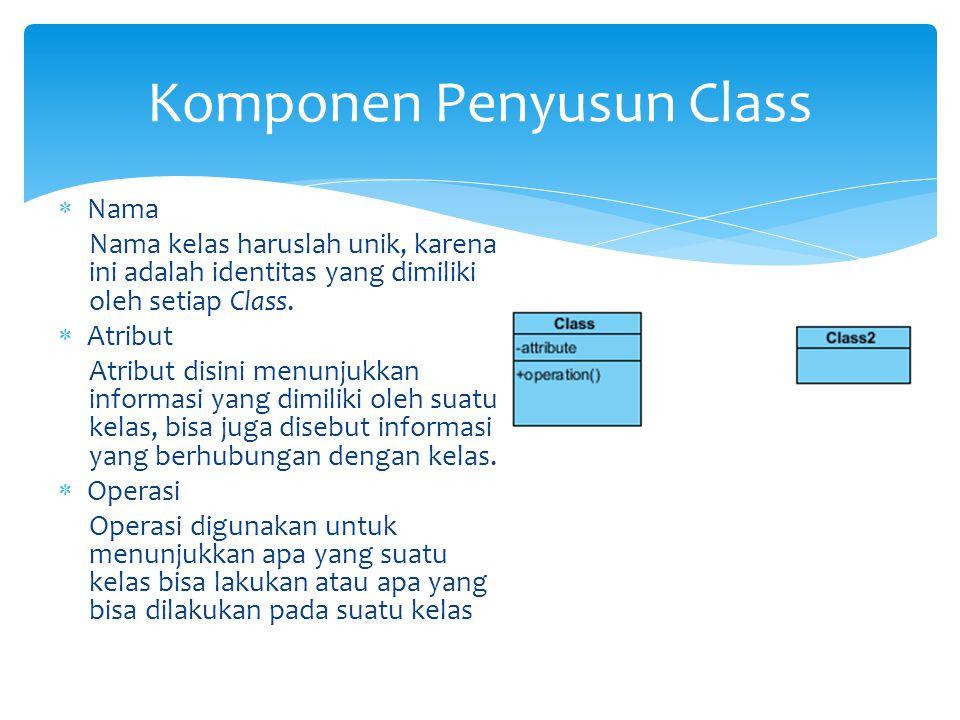Komponen Penyusun Class