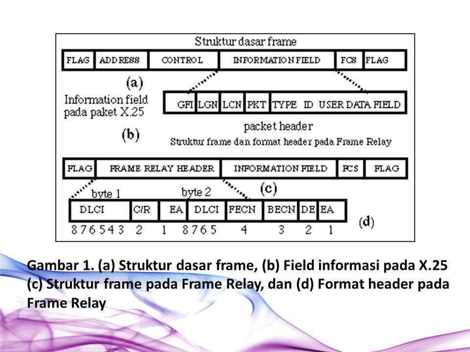 Gambar 1. (a) Struktur dasar frame, (b) Field informasi pada X