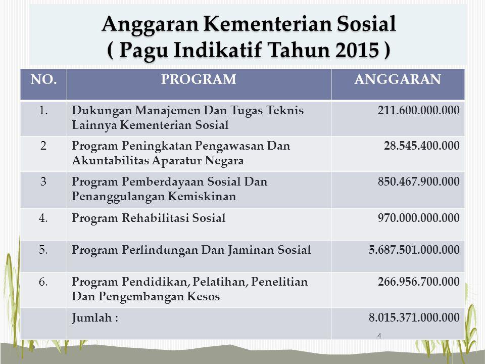Anggaran Kementerian Sosial ( Pagu Indikatif Tahun 2015 )