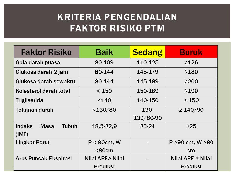 Kriteria pengendalian faktor risiko PTM