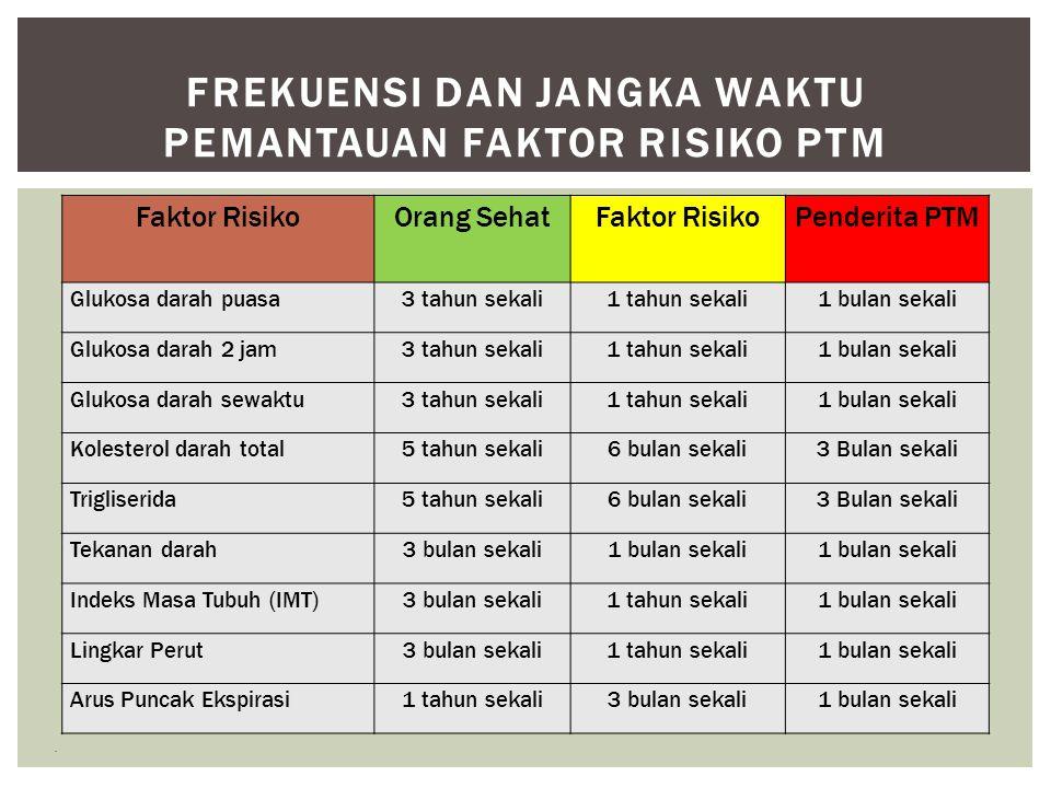 Frekuensi dan Jangka Waktu Pemantauan Faktor Risiko PTM