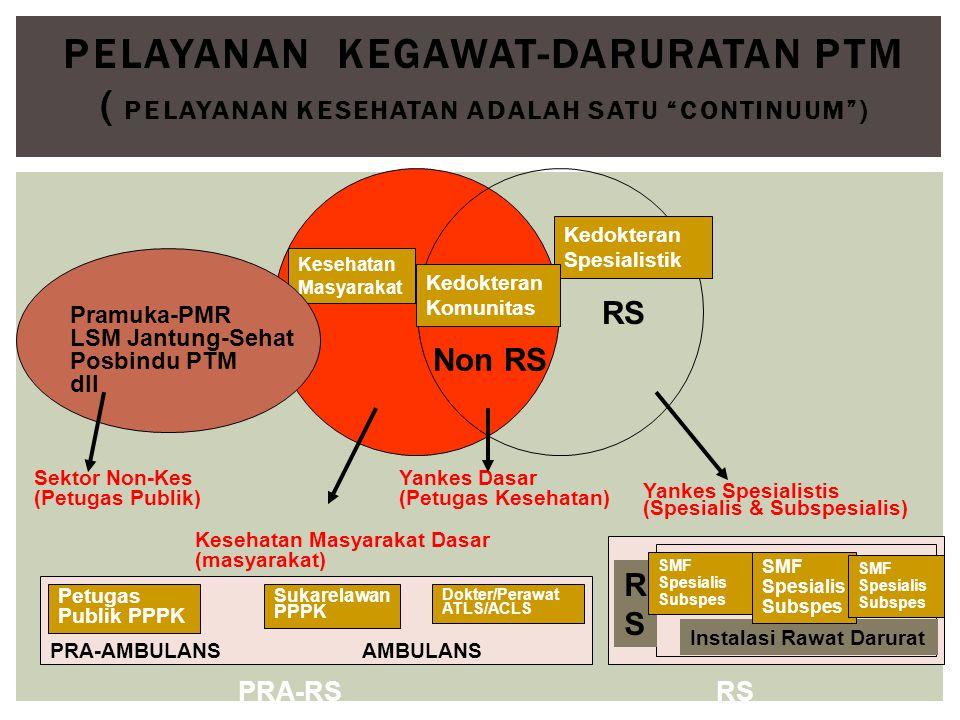 Pelayanan Kegawat-daruratan PTM ( PELAYANAN KESEHATAN ADALAH SATU CONTINUUM )