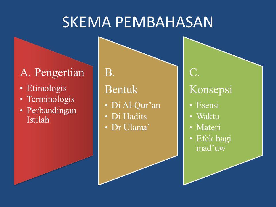 SKEMA PEMBAHASAN A. Pengertian Etimologis Terminologis
