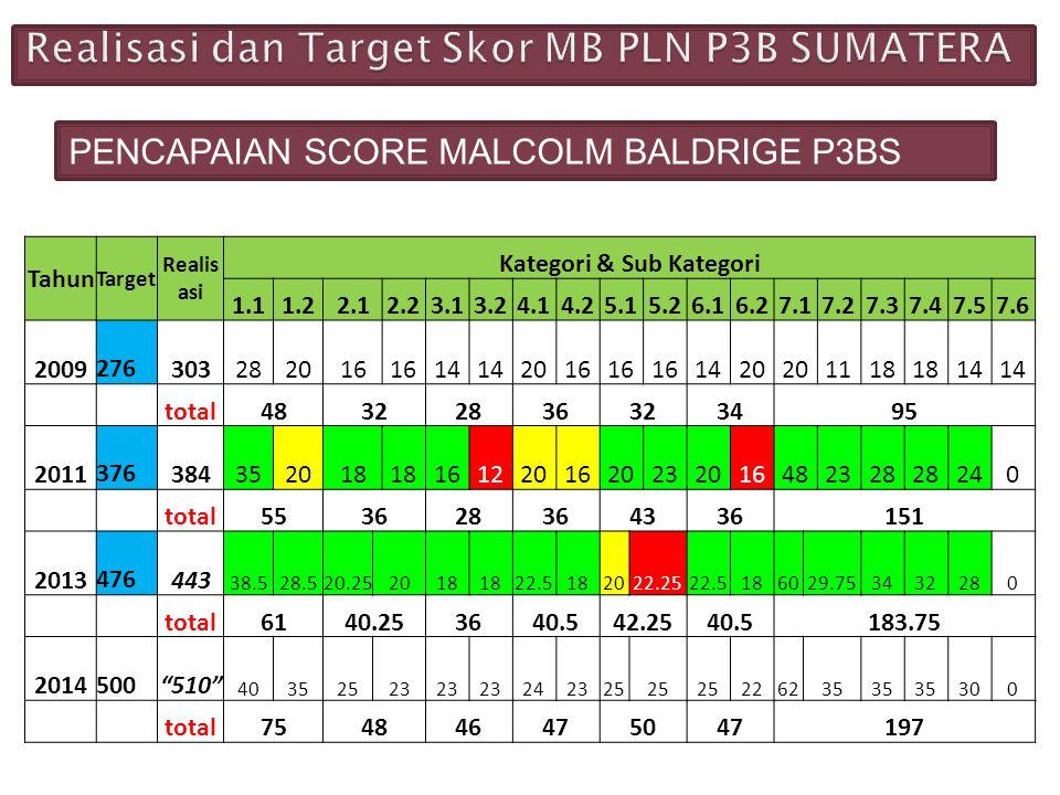 Realisasi dan Target Skor MB PLN P3B SUMATERA