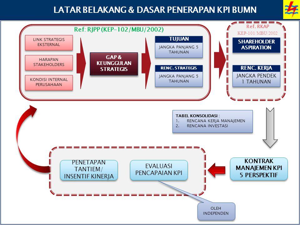 LATAR BELAKANG & DASAR PENERAPAN KPI BUMN