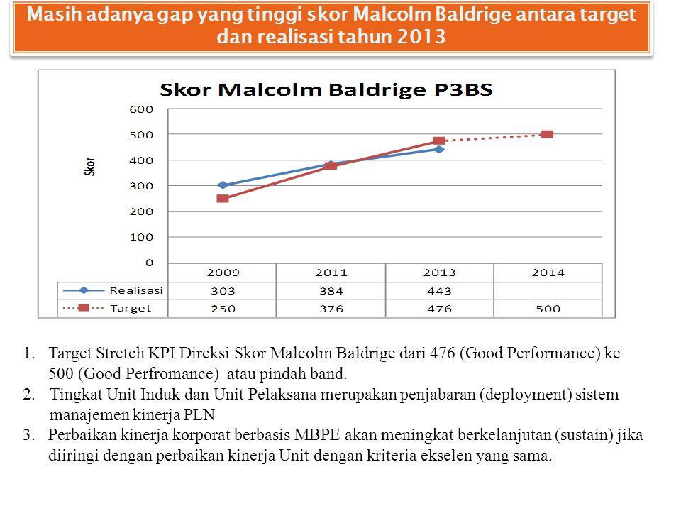 Masih adanya gap yang tinggi skor Malcolm Baldrige antara target dan realisasi tahun 2013