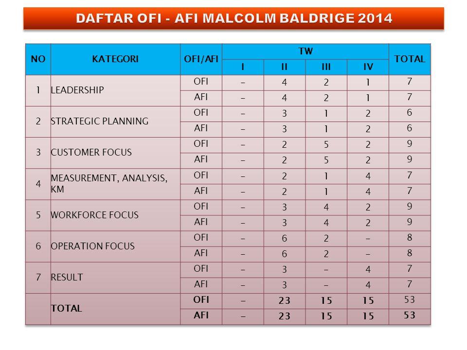 DAFTAR OFI - AFI MALCOLM BALDRIGE 2014