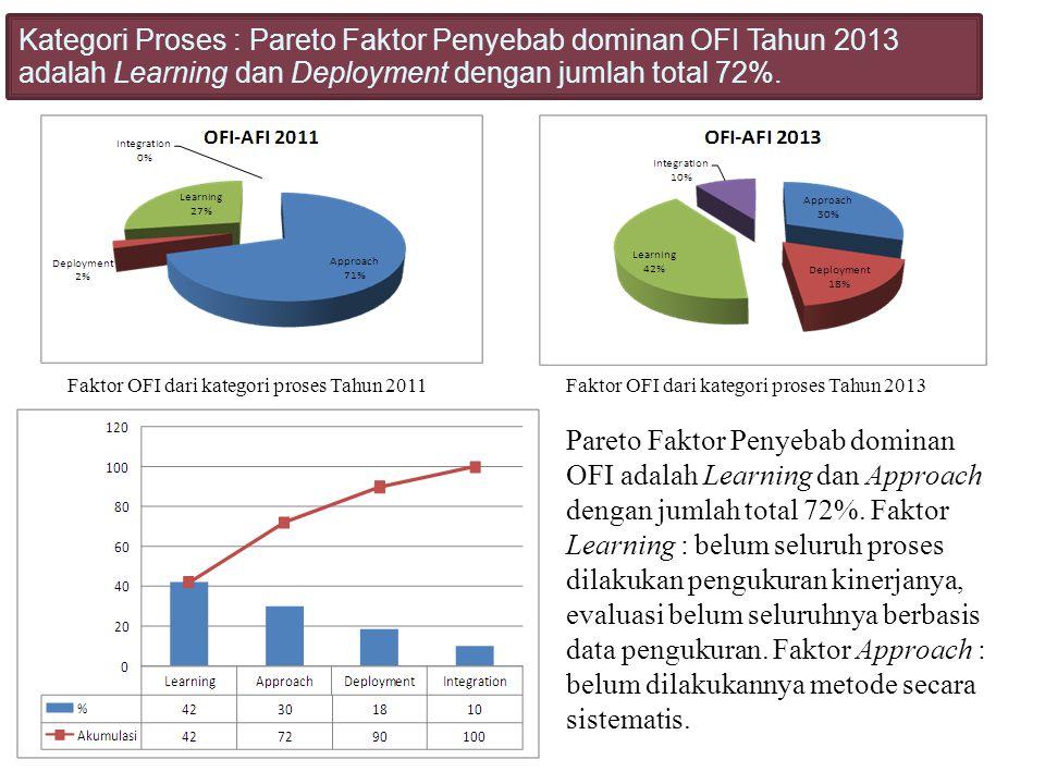 Kategori Proses : Pareto Faktor Penyebab dominan OFI Tahun 2013 adalah Learning dan Deployment dengan jumlah total 72%.