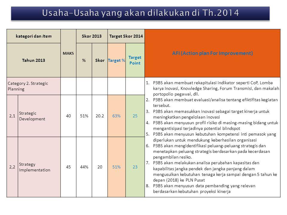 Usaha-Usaha yang akan dilakukan di Th.2014