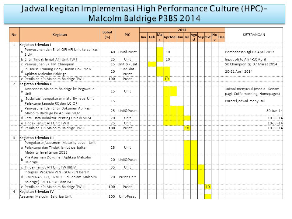 Jadwal kegitan Implementasi High Performance Culture (HPC)- Malcolm Baldrige P3BS 2014