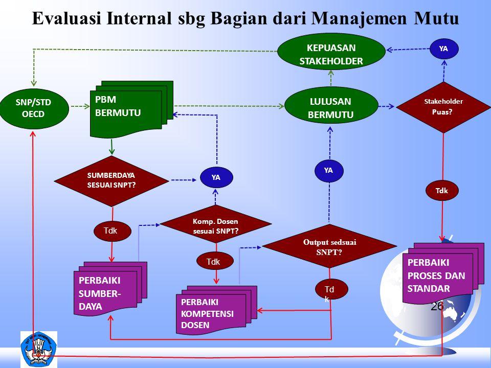 Evaluasi Internal sbg Bagian dari Manajemen Mutu