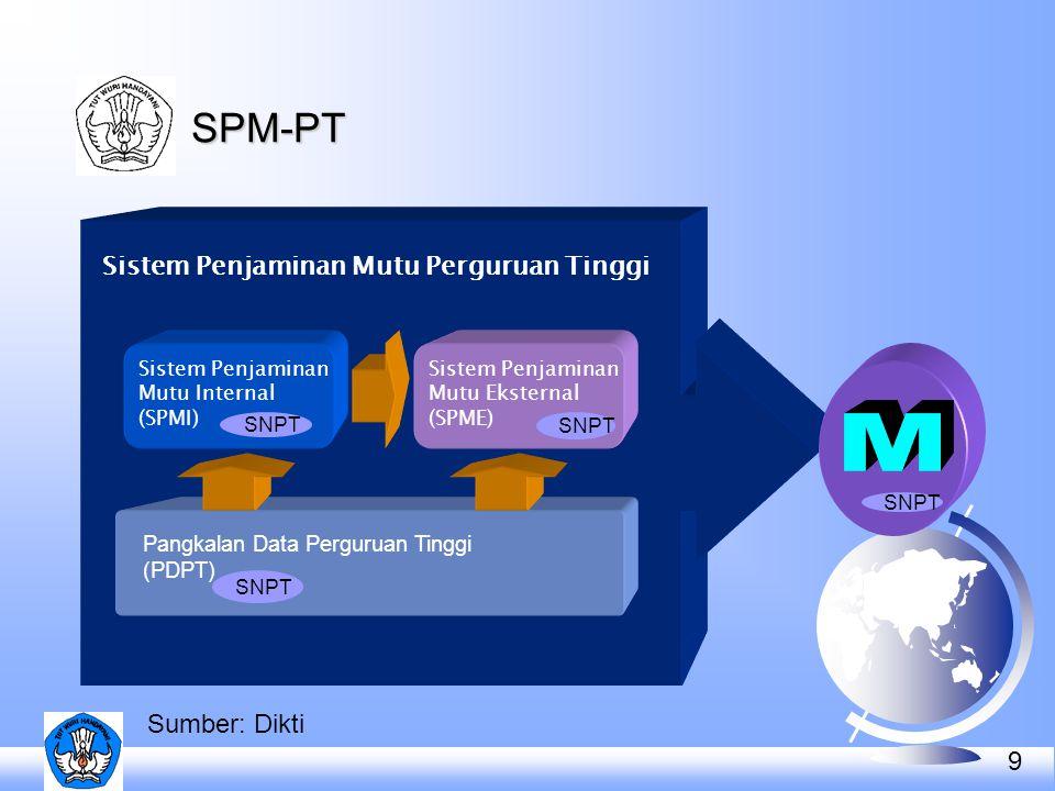 M SPM-PT Sistem Penjaminan Mutu Perguruan Tinggi Sumber: Dikti
