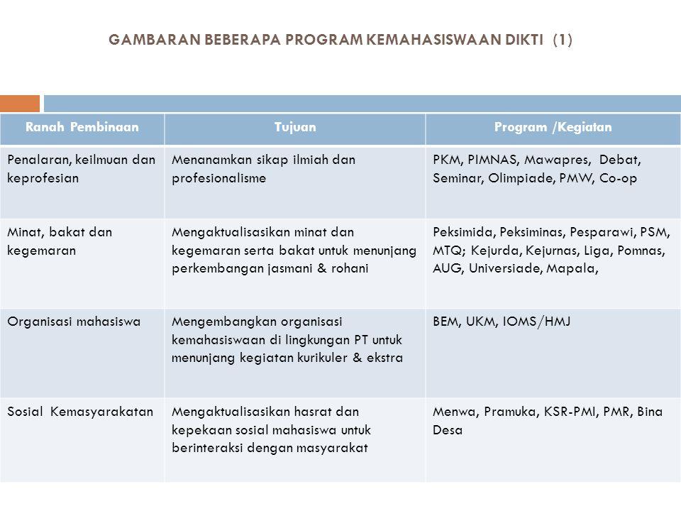 GAMBARAN BEBERAPA PROGRAM KEMAHASISWAAN DIKTI (1)