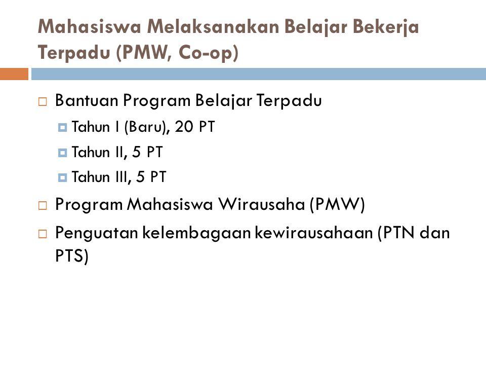 Mahasiswa Melaksanakan Belajar Bekerja Terpadu (PMW, Co-op)