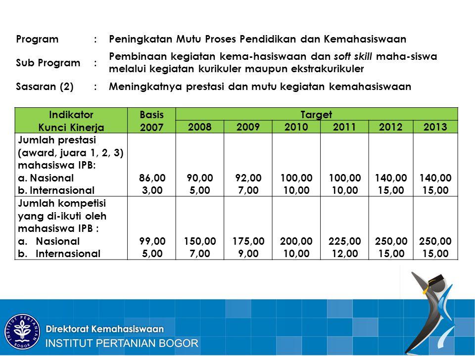 Program : Peningkatan Mutu Proses Pendidikan dan Kemahasiswaan. Sub Program.