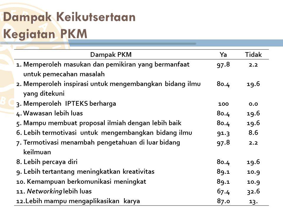 Dampak Keikutsertaan Kegiatan PKM Dampak PKM Ya Tidak