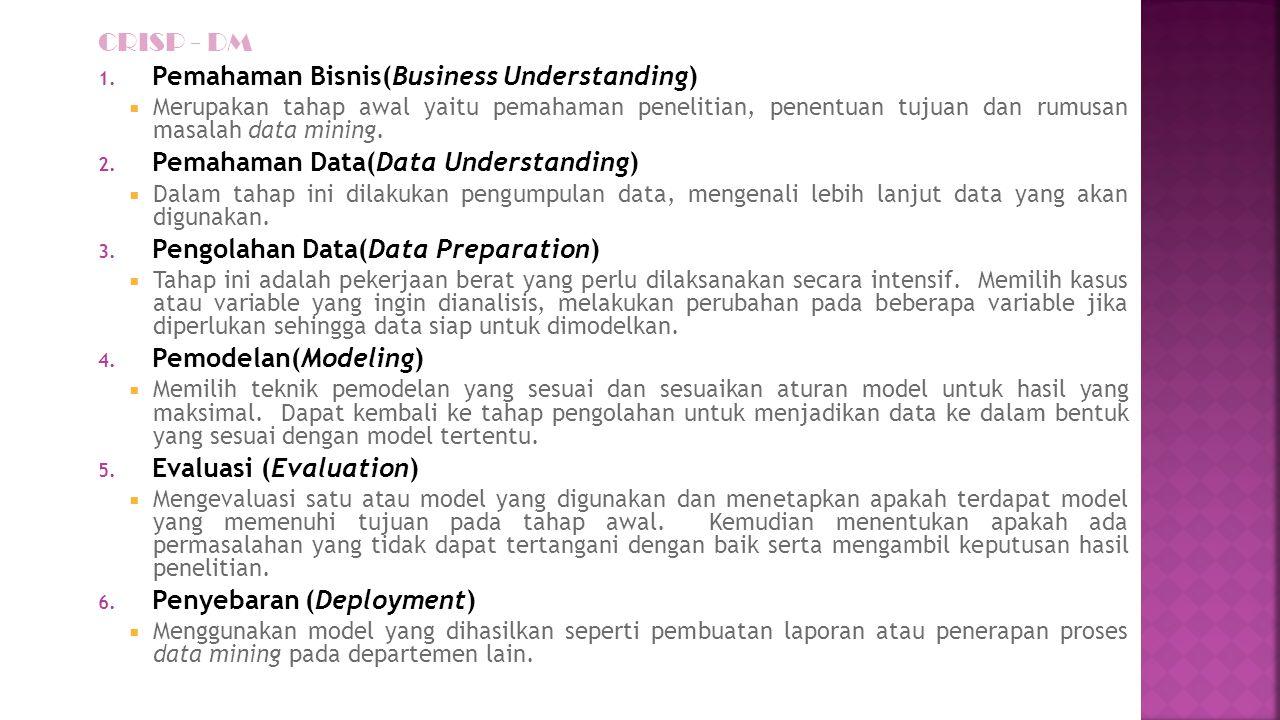 Pemahaman Bisnis(Business Understanding)