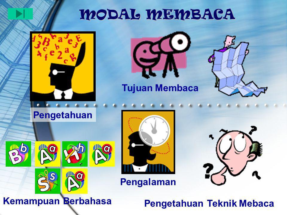 MODAL MEMBACA Tujuan Membaca Pengetahuan Pengalaman