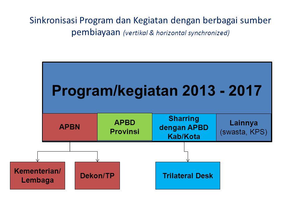 Sharring dengan APBD Kab/Kota