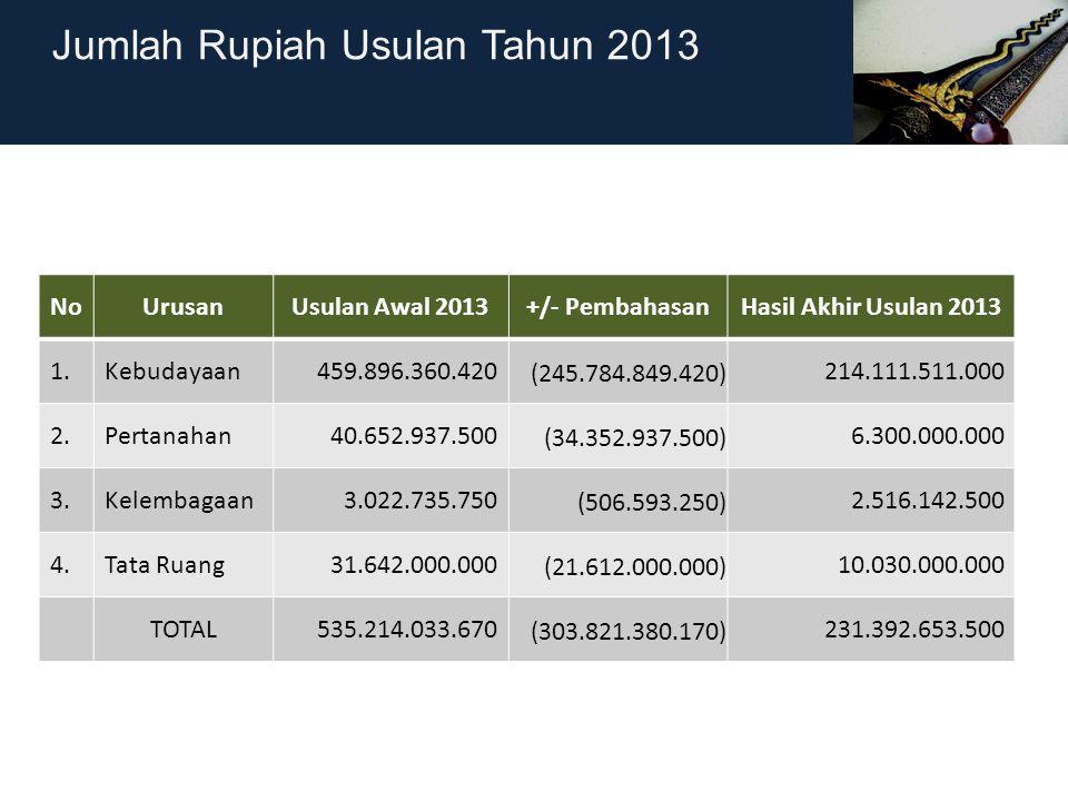 Jumlah Rupiah Usulan Tahun 2013