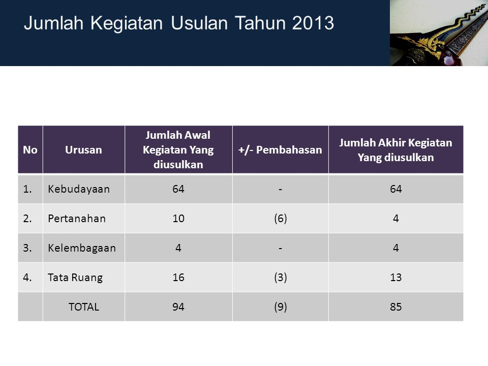 Jumlah Kegiatan Usulan Tahun 2013