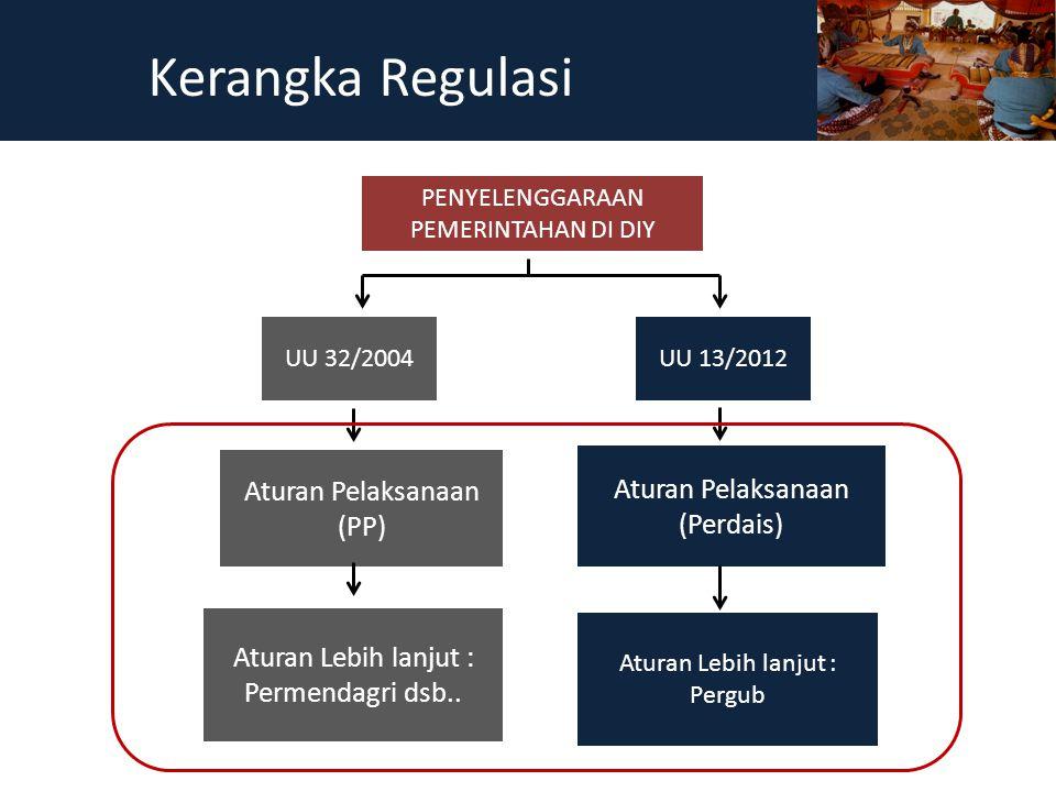 Kerangka Regulasi Aturan Pelaksanaan (PP) Aturan Pelaksanaan (Perdais)