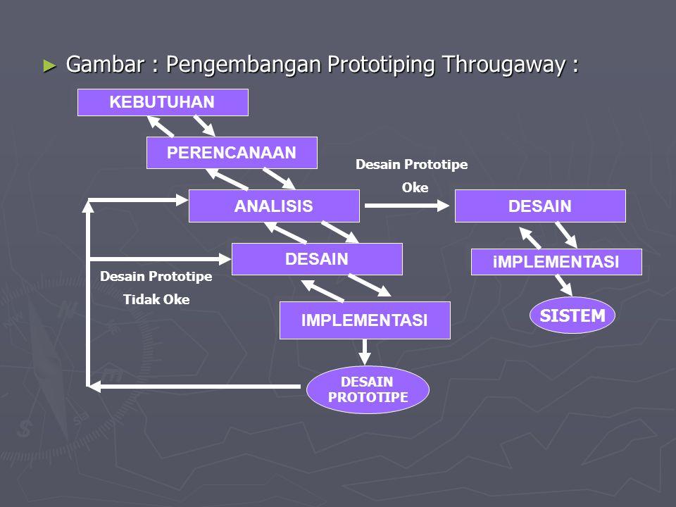 Gambar : Pengembangan Prototiping Througaway :