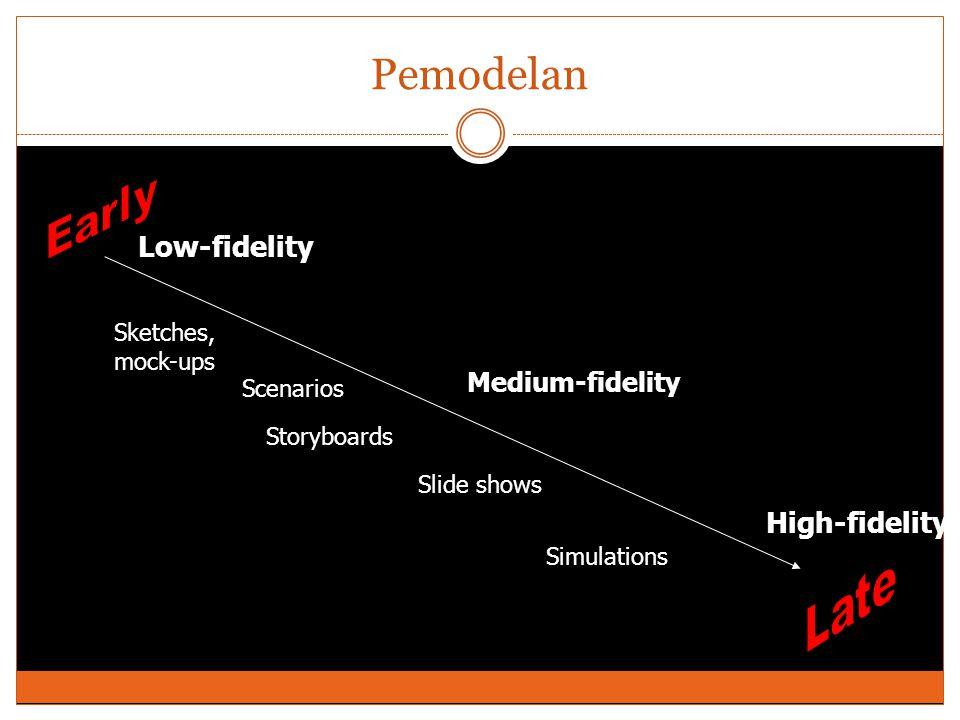 Pemodelan Early Late Low-fidelity High-fidelity Medium-fidelity