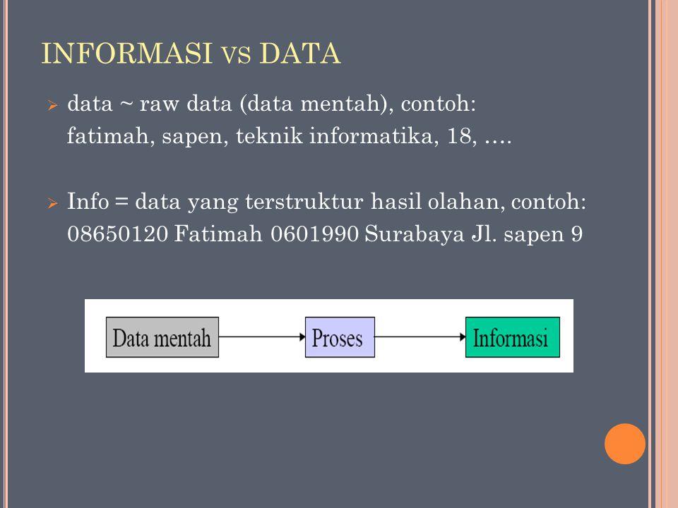 INFORMASI vs DATA data ~ raw data (data mentah), contoh: