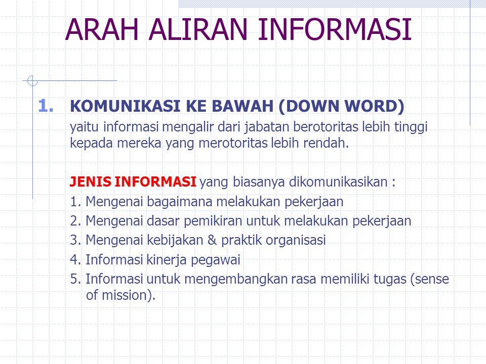 ARAH ALIRAN INFORMASI KOMUNIKASI KE BAWAH (DOWN WORD)