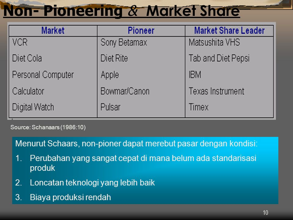 Non- Pioneering & Market Share