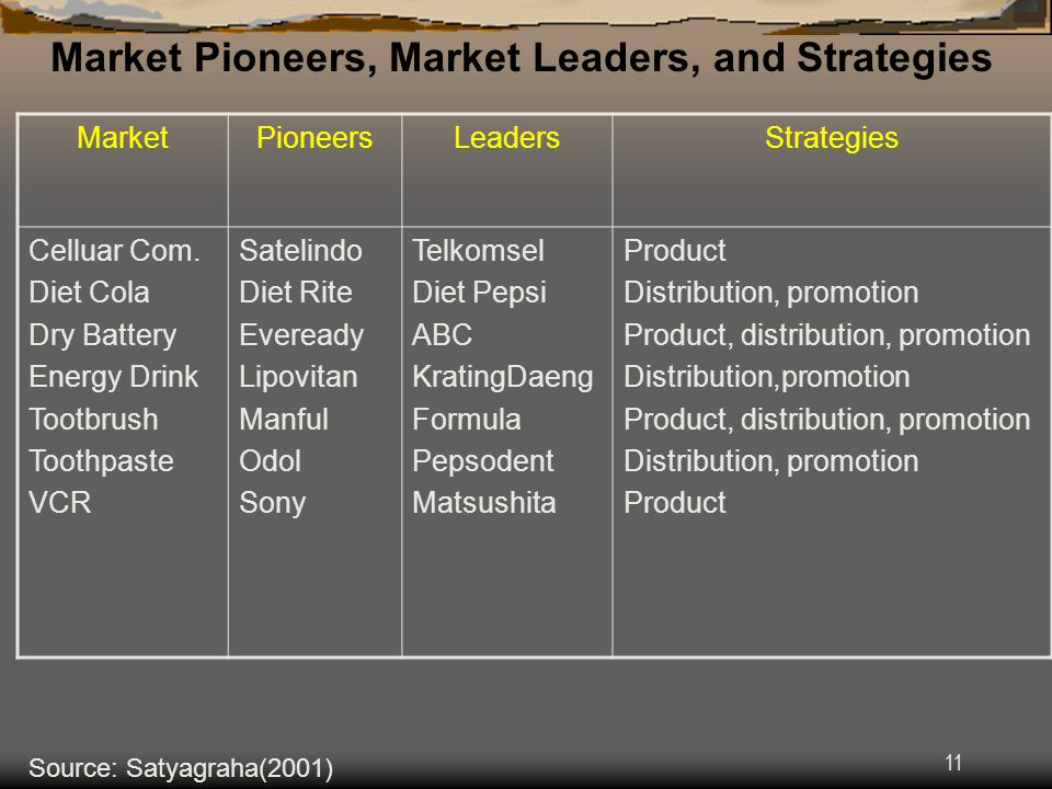 Market Pioneers, Market Leaders, and Strategies