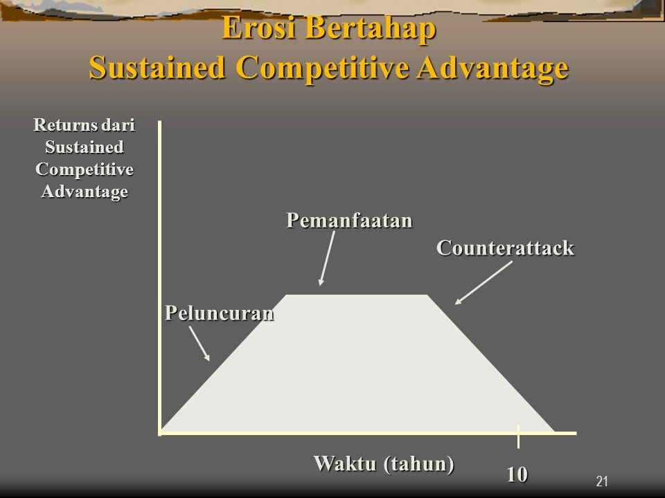 Erosi Bertahap Sustained Competitive Advantage