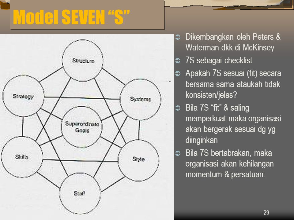 Model SEVEN S Dikembangkan oleh Peters & Waterman dkk di McKinsey