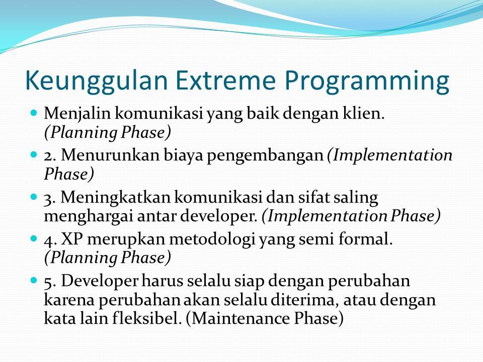 Keunggulan Extreme Programming