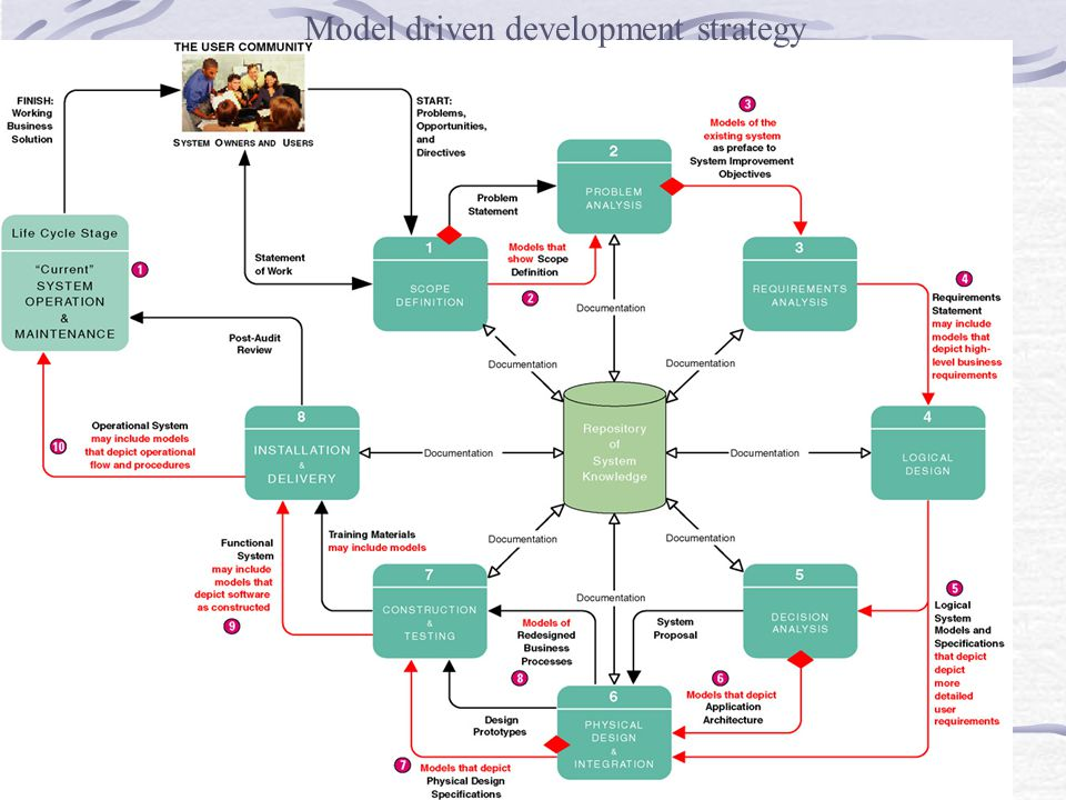 Model driven development strategy