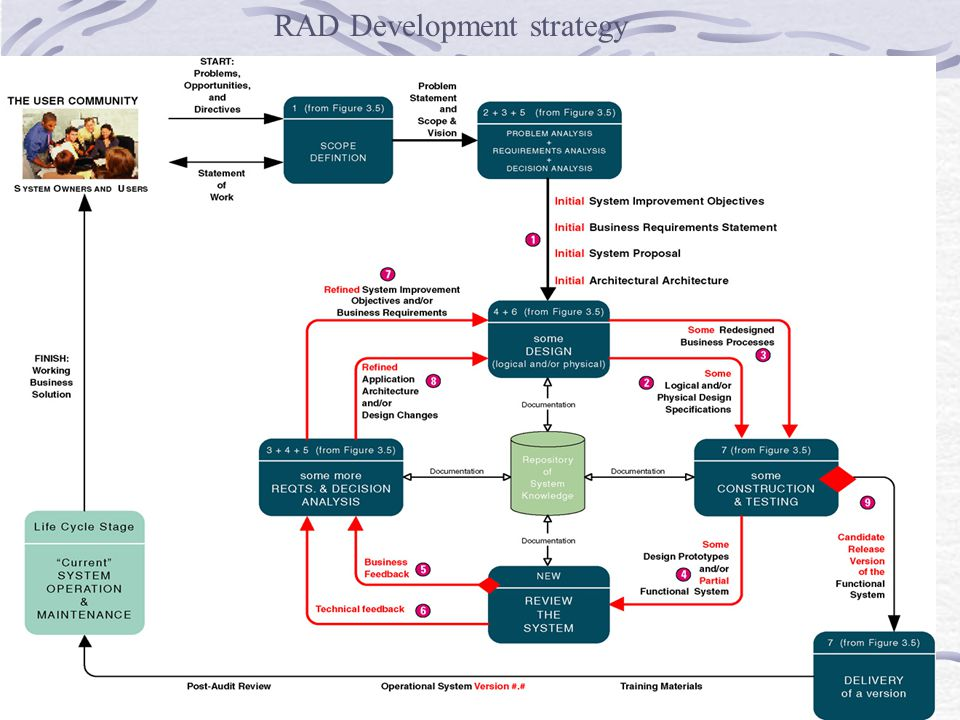 RAD Development strategy