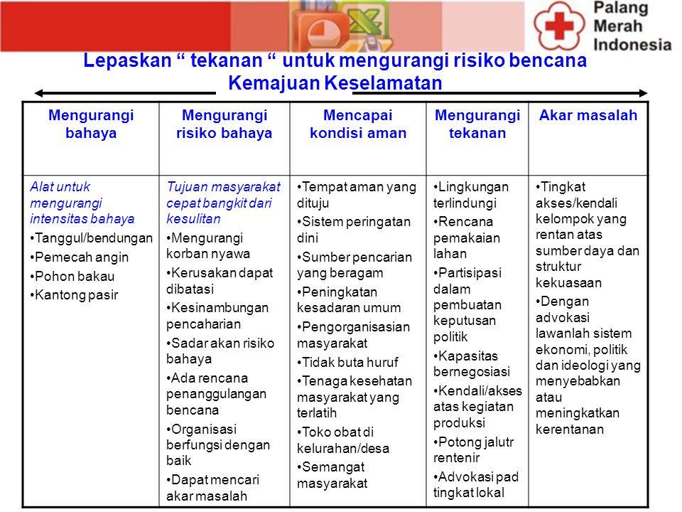 Mengurangi risiko bahaya