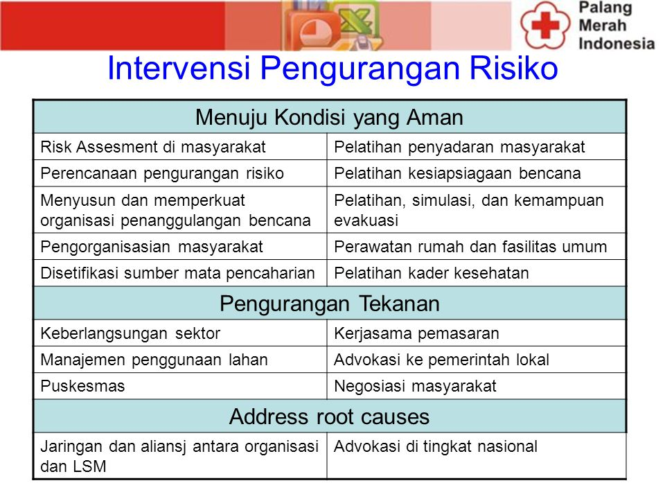 Intervensi Pengurangan Risiko